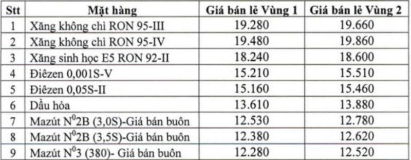 tu 112018 ngung ban xang ron a92