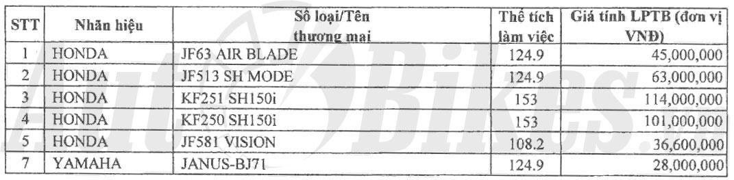 le phi truoc ba dang ky xe may tang vot