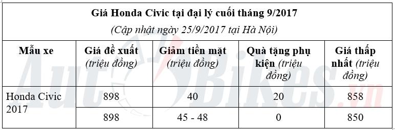 het ngau gia honda civic 2017 giu muc 850 trieu dong