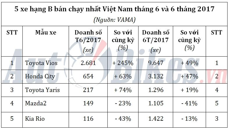 honda city 2017 chay hang van chao thua toyota vios