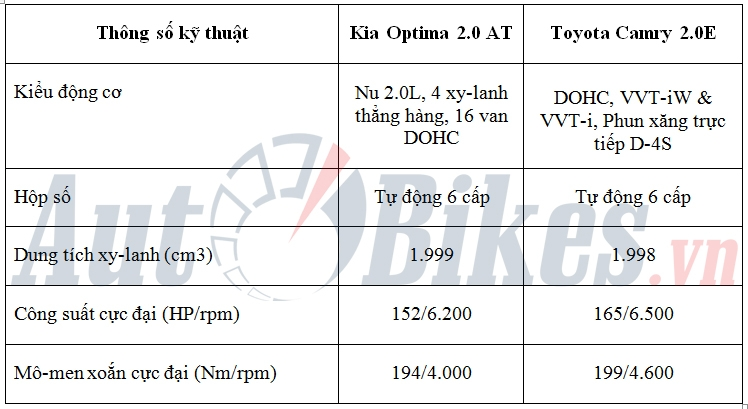 so sanh kia optima 20 at va toyota camry 20e