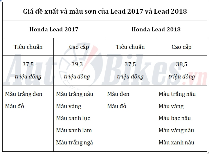 so sanh honda lead 2017 va lead 2018