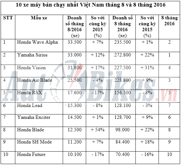 10 xe may ban chay nhat viet nam thang 82016