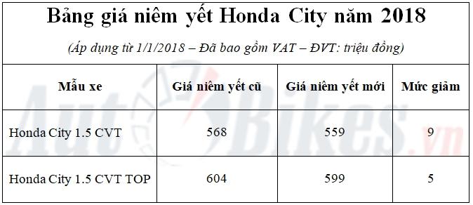 gia niem yet honda city giam xuong 559 trieu dong
