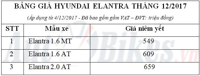 gia hyundai elantra giam xuong 549 trieu dong