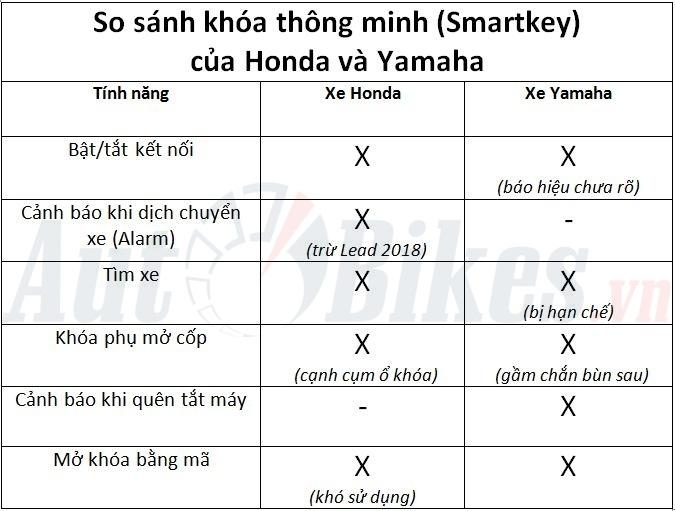 smartkey cua honda va yamaha khoa nao thong minh hon