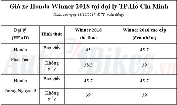 ban chinh thuc honda winner 2018 doi gia toi 4 trieu dong