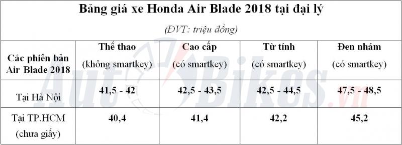 gia honda air blade 2018 tang vot