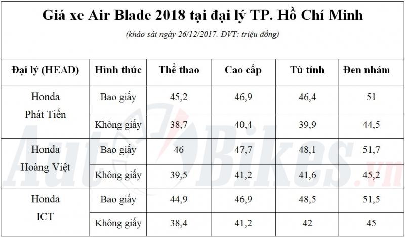 ban chinh thuc gia honda air blade 2018 tang 2 trieu dong