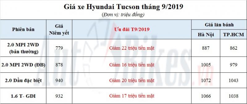 hyundai tucson but toc khuyen mai hon 20 trieu dong