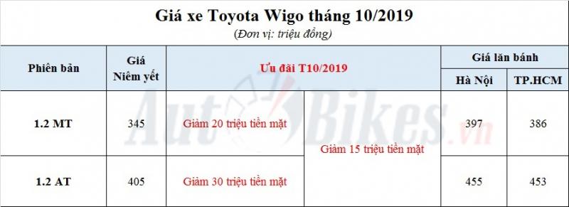 toyota wigo 2019 khuyen mai gia xe gia lan banh thang 102019