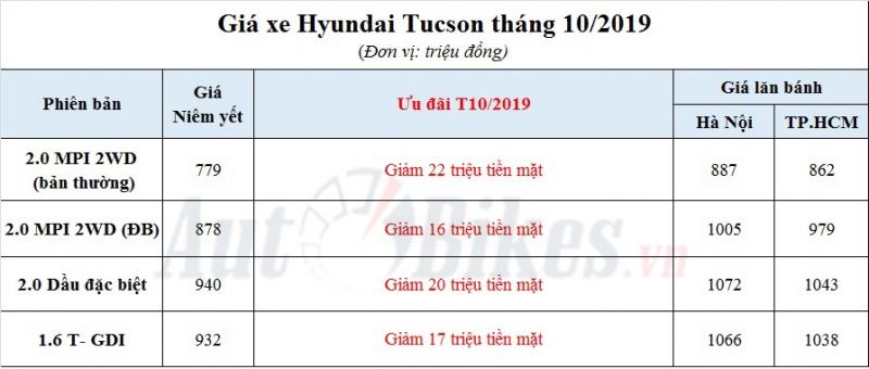 hyundai tucson 2019 khuyen mai gia xe gia lan banh thang 102019