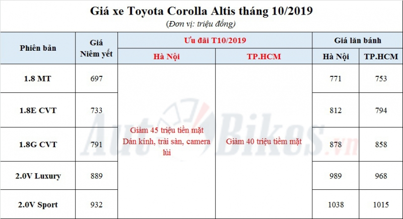 toyota corolla altis 2019 khuyen mai gia xe lan banh thang 102019
