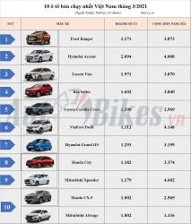 Top 10 ô tô bán chạy nhất Việt Nam tháng 3: Ford Ranger lên ngôi
