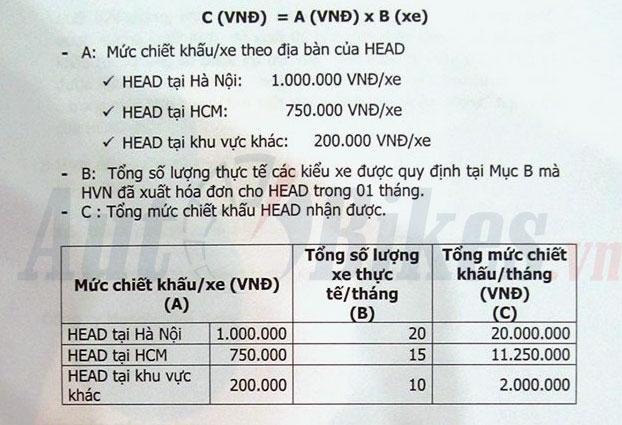 Honda Việt Nam sắp ra mắt Air Blade smartkey 2018 - www.TAICHINH2A.COM