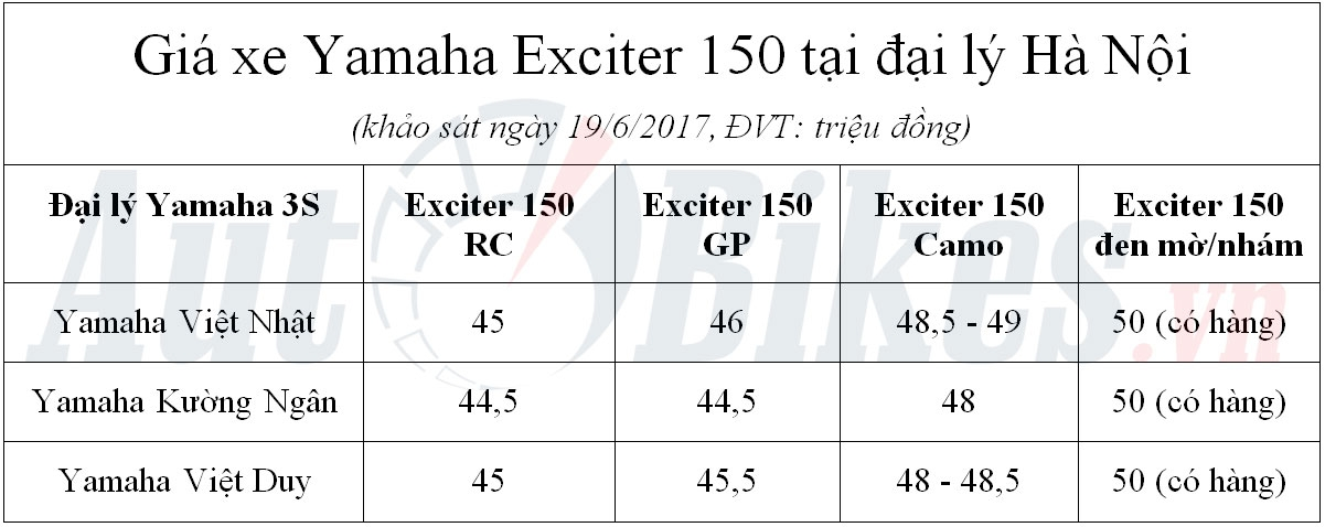 gia yamaha exciter 150 giam nhe tren toan quoc