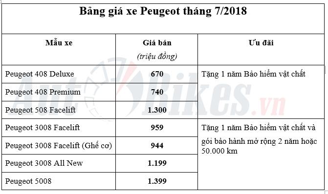 peugeot uu dai tang bao hiem xe thang 72018