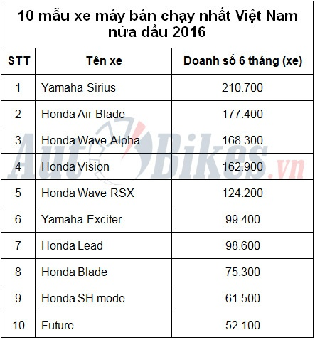 10 xe may ban chay nhat viet nam nua dau 2016 p2
