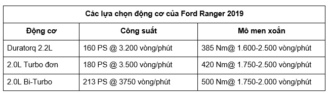 ford ranger 2019 gia tu 630 trieu dong tai viet nam
