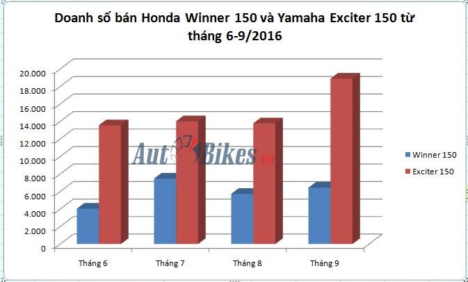 honda winner 150 ban hon 6000 xe thang 92016