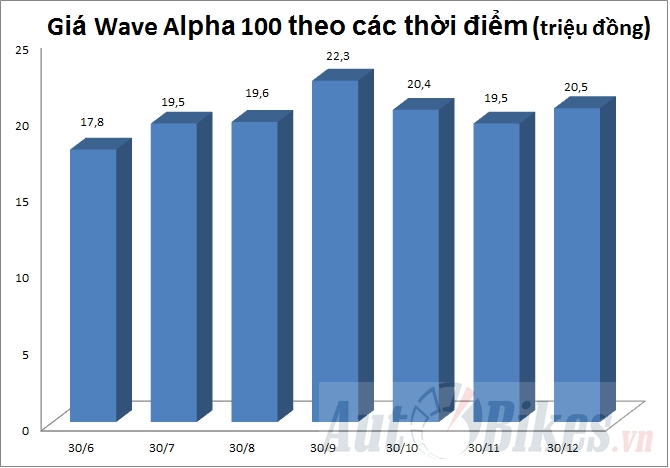 dai ly xe may soc vi gam wave alpha