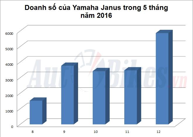 5 thang yamaha janus bat ngo ban hon 18000 xe