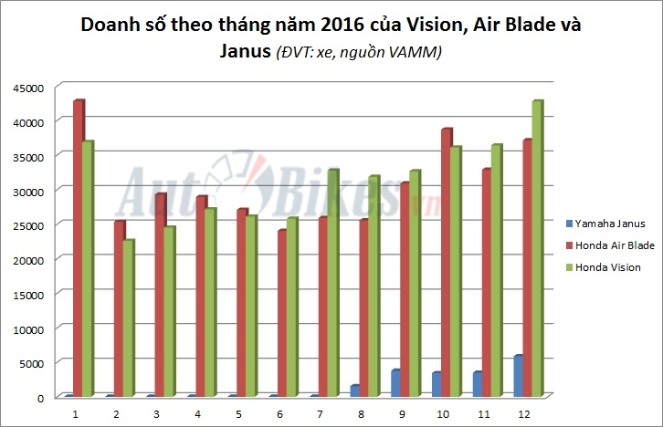 de bep air blade vision la xe ga ban chay nhat viet nam nam 2016