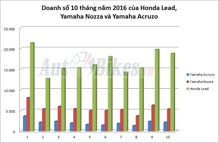 honda lead ban chay gap 3 yamaha nozza