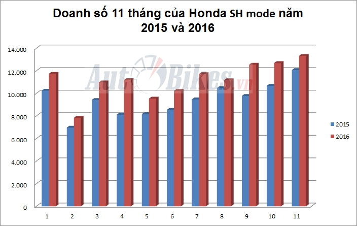 loan gia honda sh mode van dat hang