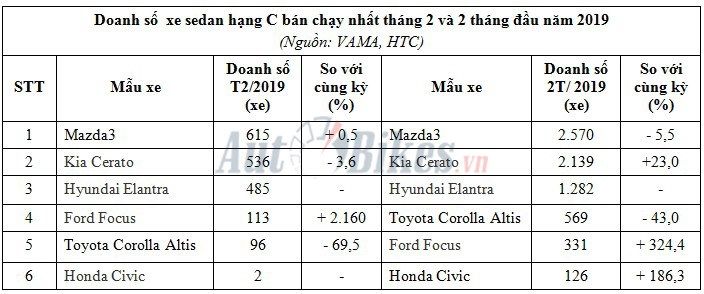 sedan hang c civic an minh mazda3 dan dau phan khuc