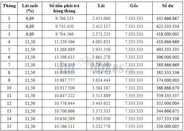 cach mua tra gop honda city 2019 voi 190 trieu dong