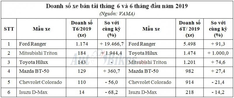 xe ban tai thang 6 de che hung manh cua ford ranger