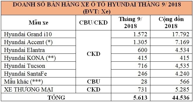 thang 92018 hyundai tucson tiep tuc bung no grand i10 giam nhe