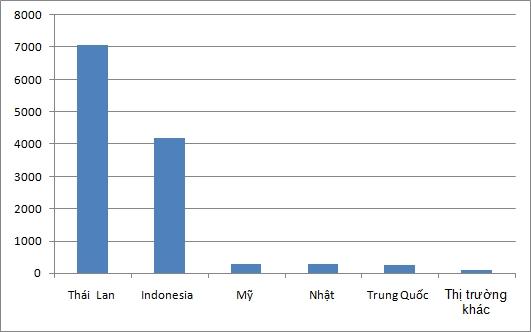 thang 10 xe nhap khau thai lan giam nhe indonesia tang