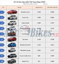 10 ô tô bán chạy nhất Việt Nam: Mitsubishi Attrage bất ngờ vượt Honda City