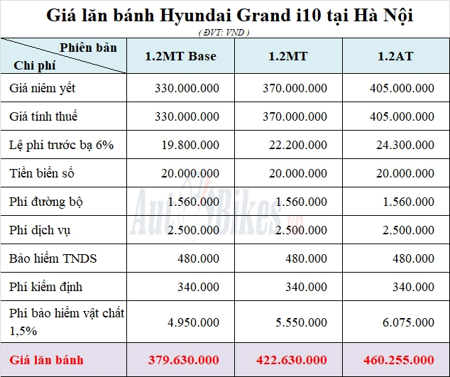 hyundai grand i10 khuyen mai gia xe lan banh thang 72020