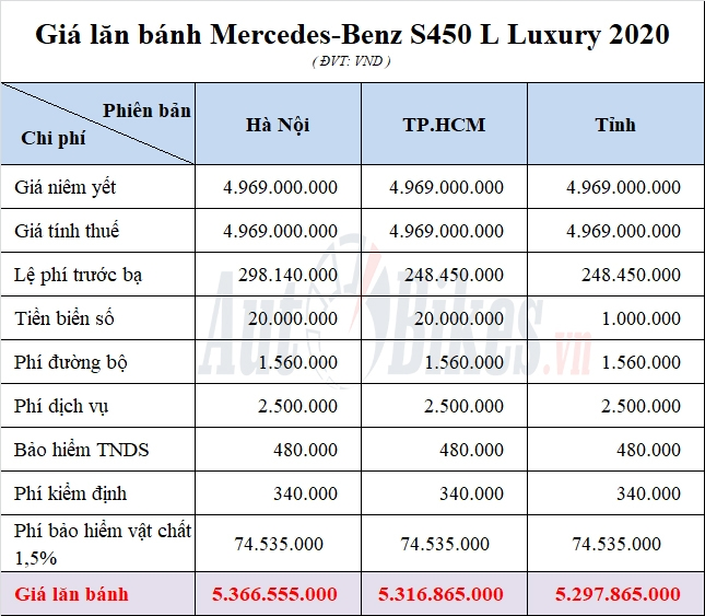 huong uu dai kep gia lan banh mercedes s450l luxury giam gan 500 trieu