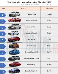 10 ô tô bán chạy nhất 6 tháng 2021: Cuộc đua tam mã