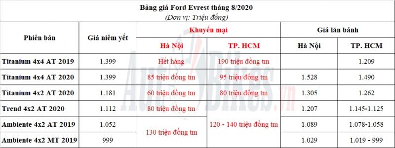 ford everest dai ha gia gan 200 trieu dong