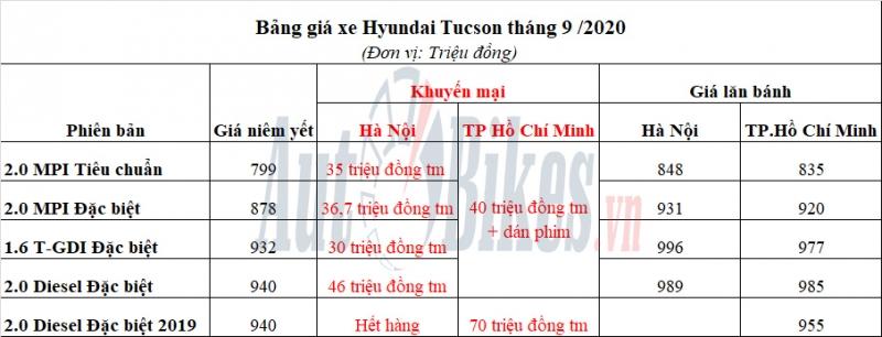 hyundai tucson giam sau chay ngau thang 7