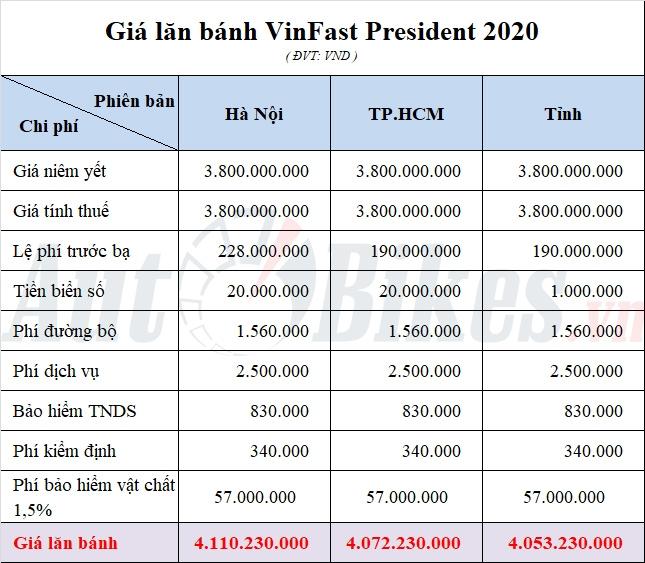 gia lan banh vinfast president 2020