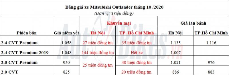 mitsubishi outlander giam gia gan 150 trieu dong xa hang ton