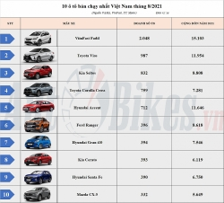 Top 10 ô tô bán chạy nhất Việt Nam tháng 8: VinFast Fadil vững ngôi đầu