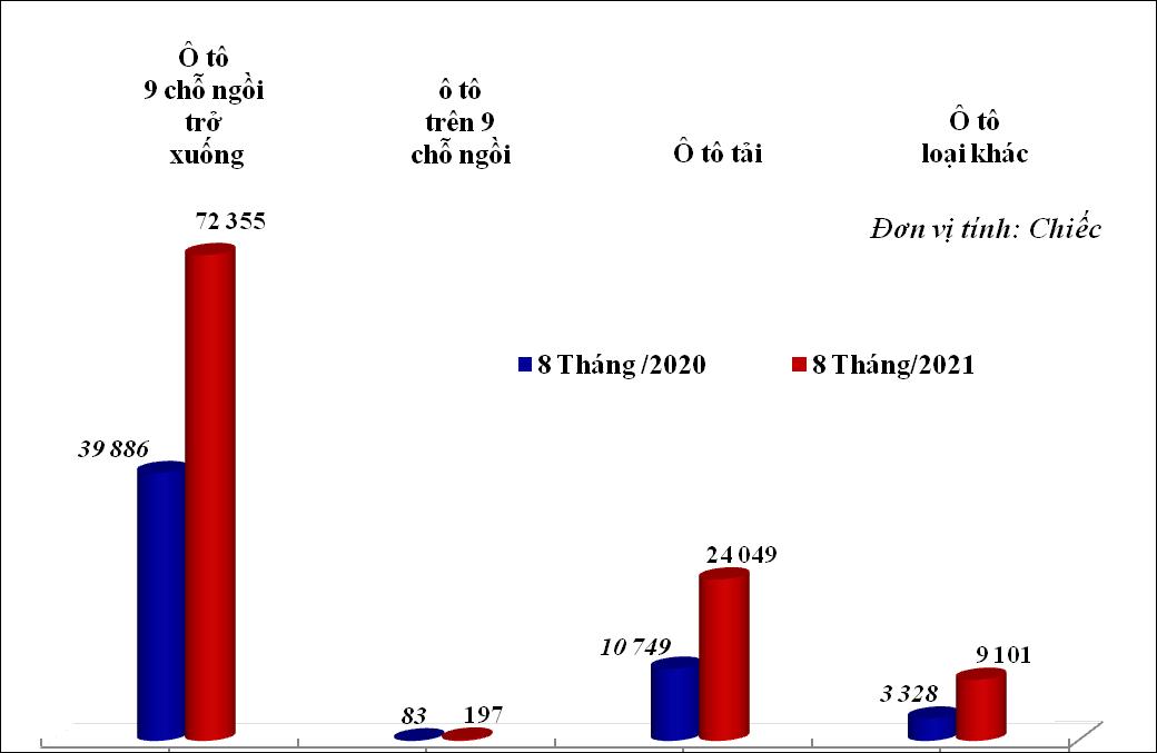 Ô tô nhập khẩu 8 tháng đầu năm 2021 tăng trưởng mạnh