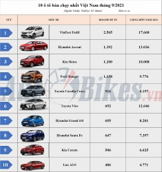 Top 10 ô tô bán chạy nhất tháng 9/2021: VinFast Fadil thăng hoa, Vios lao dốc