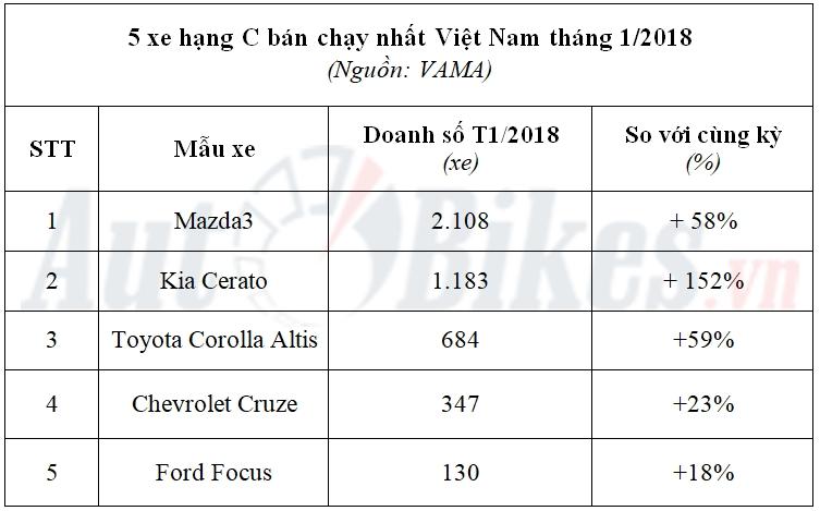 Top xe ôtô sedan hạng C bán chạy nhất Việt Nam Đầu năm 2018