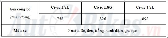 chi tiet 3 phien ban honda civic 2018