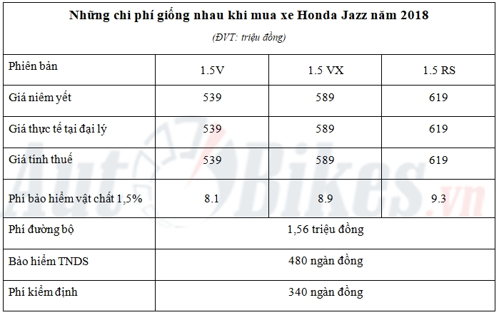 gia lan banh honda jazz nam 2018