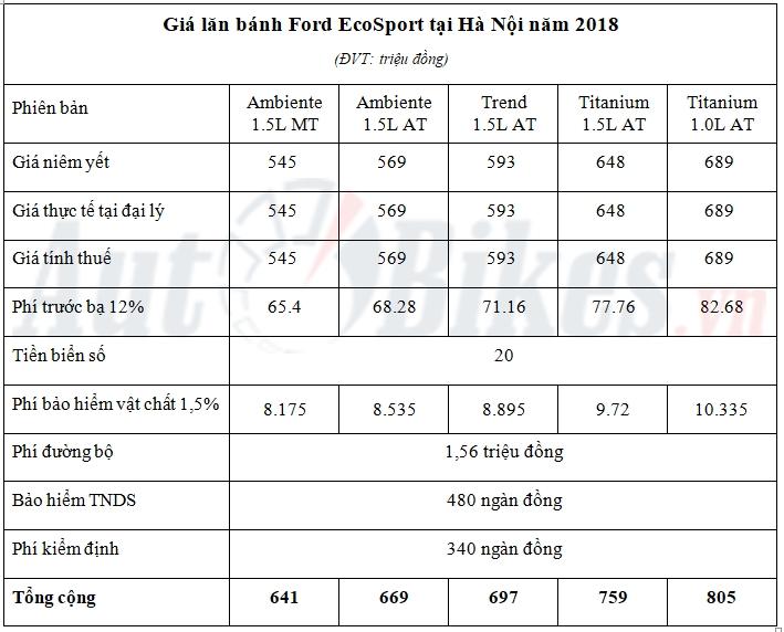 gia lan banh ford ecosport 2018