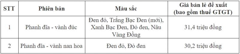 honda future 2019 ra mat gia tang 200 nghin dong